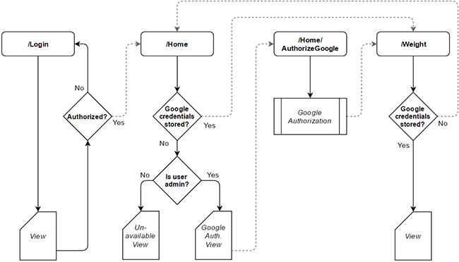 Design MVC controller flow