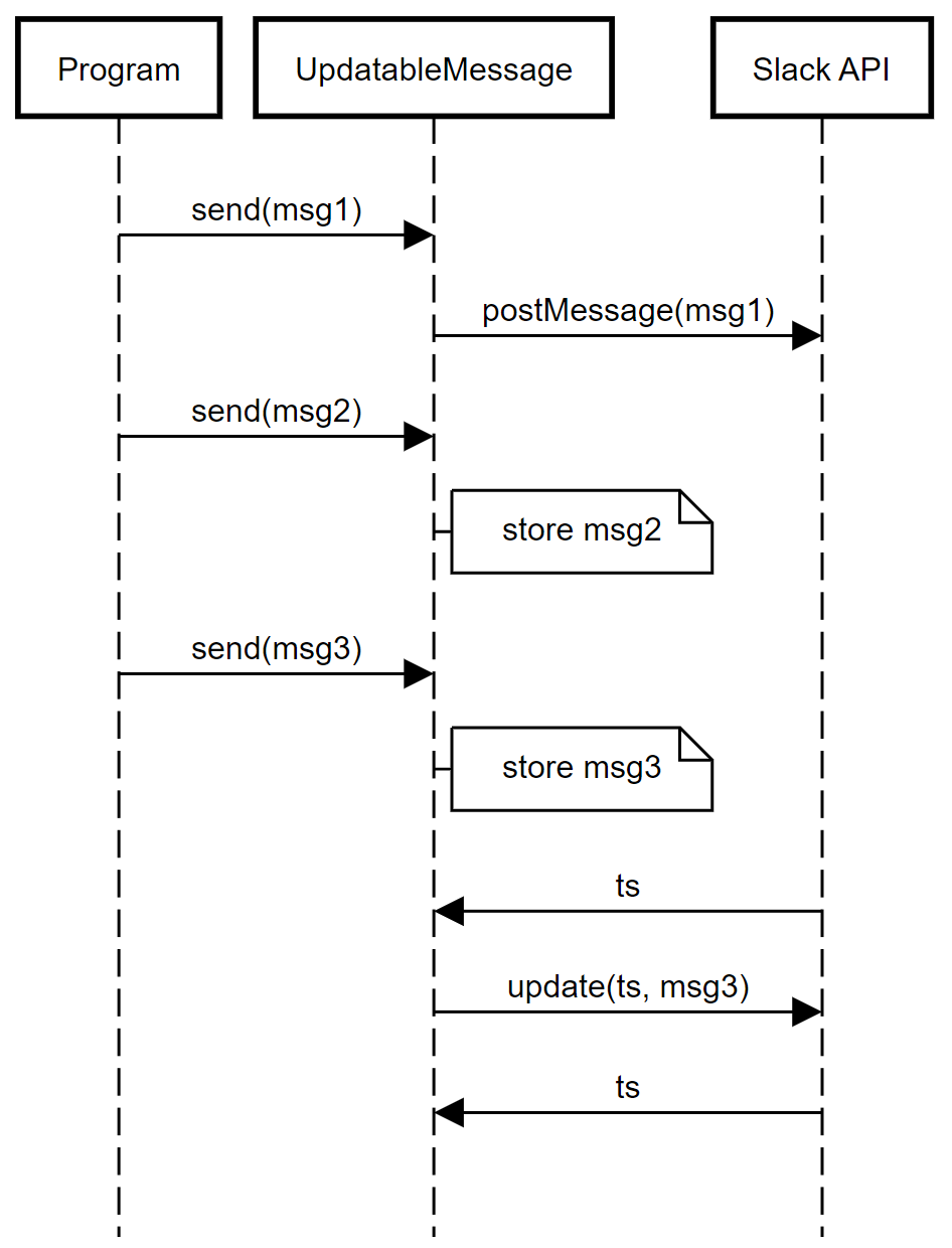 Sequence diagram showing the message flow.