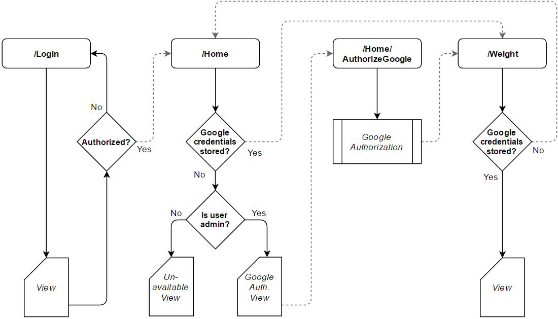 This diagram describes the a Google Authentication flow in an MVC .NET application.